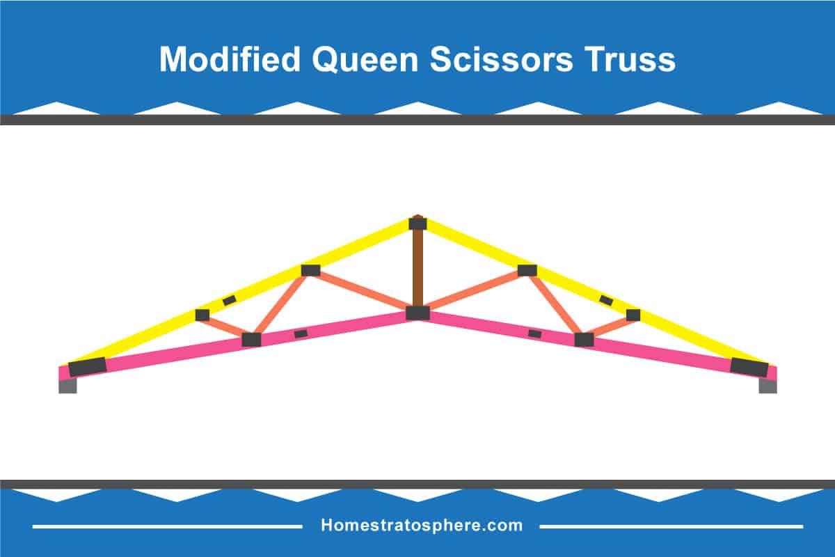 Modified Queen Scissors Roof Truss Diagram