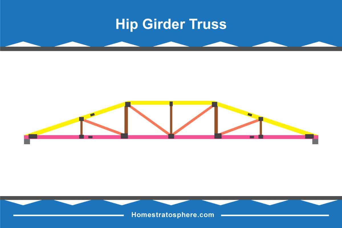 Hip Girder Truss Diagram