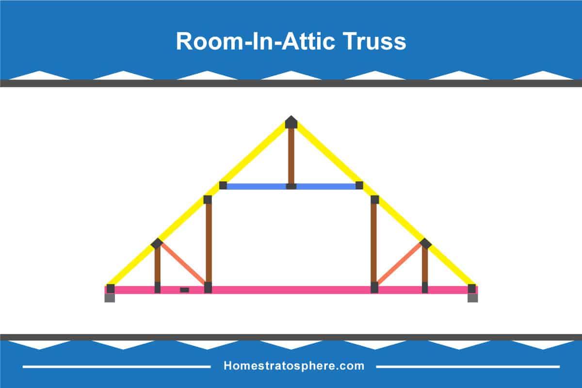 Room-in-the-attic truss diagram