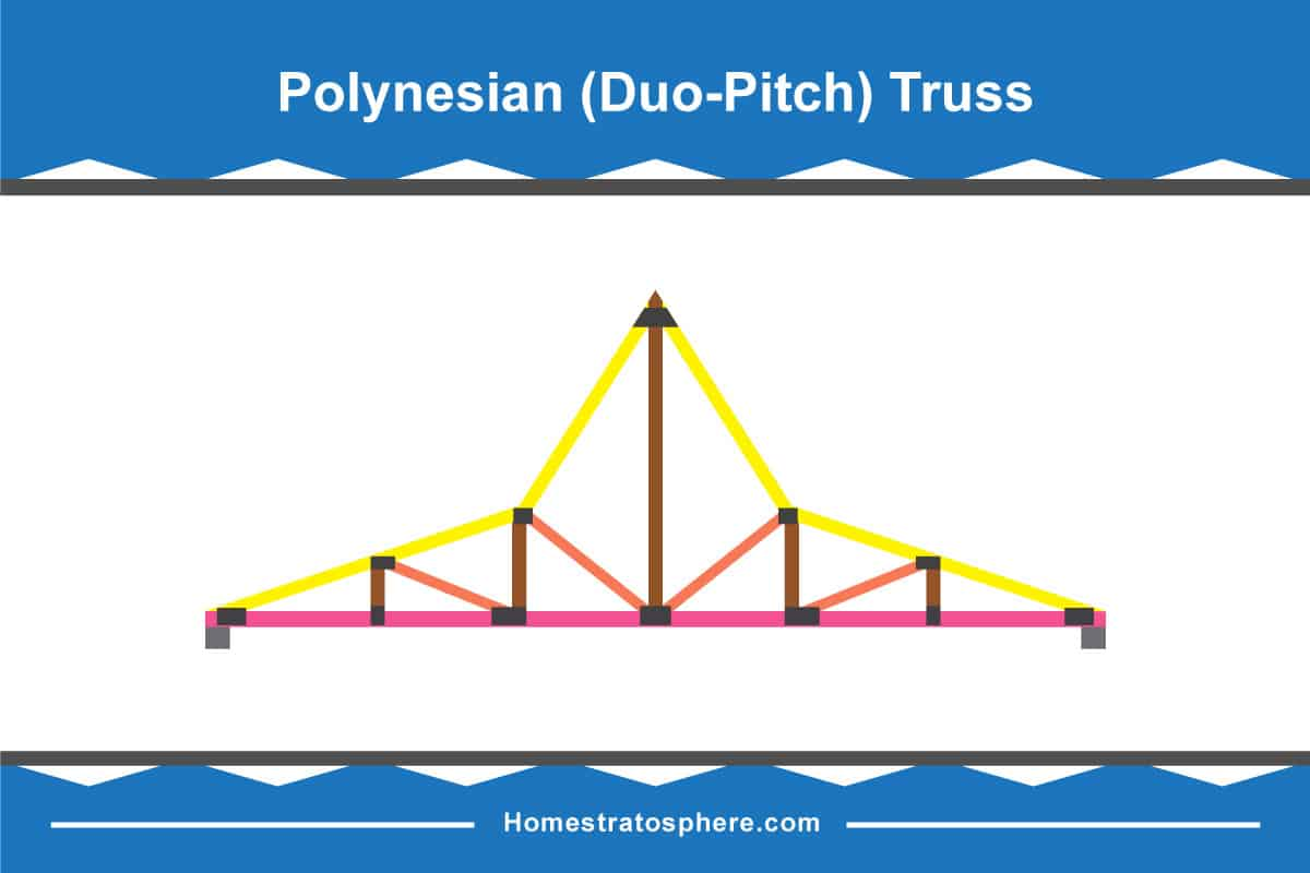Polynesian Roof Truss Diagram