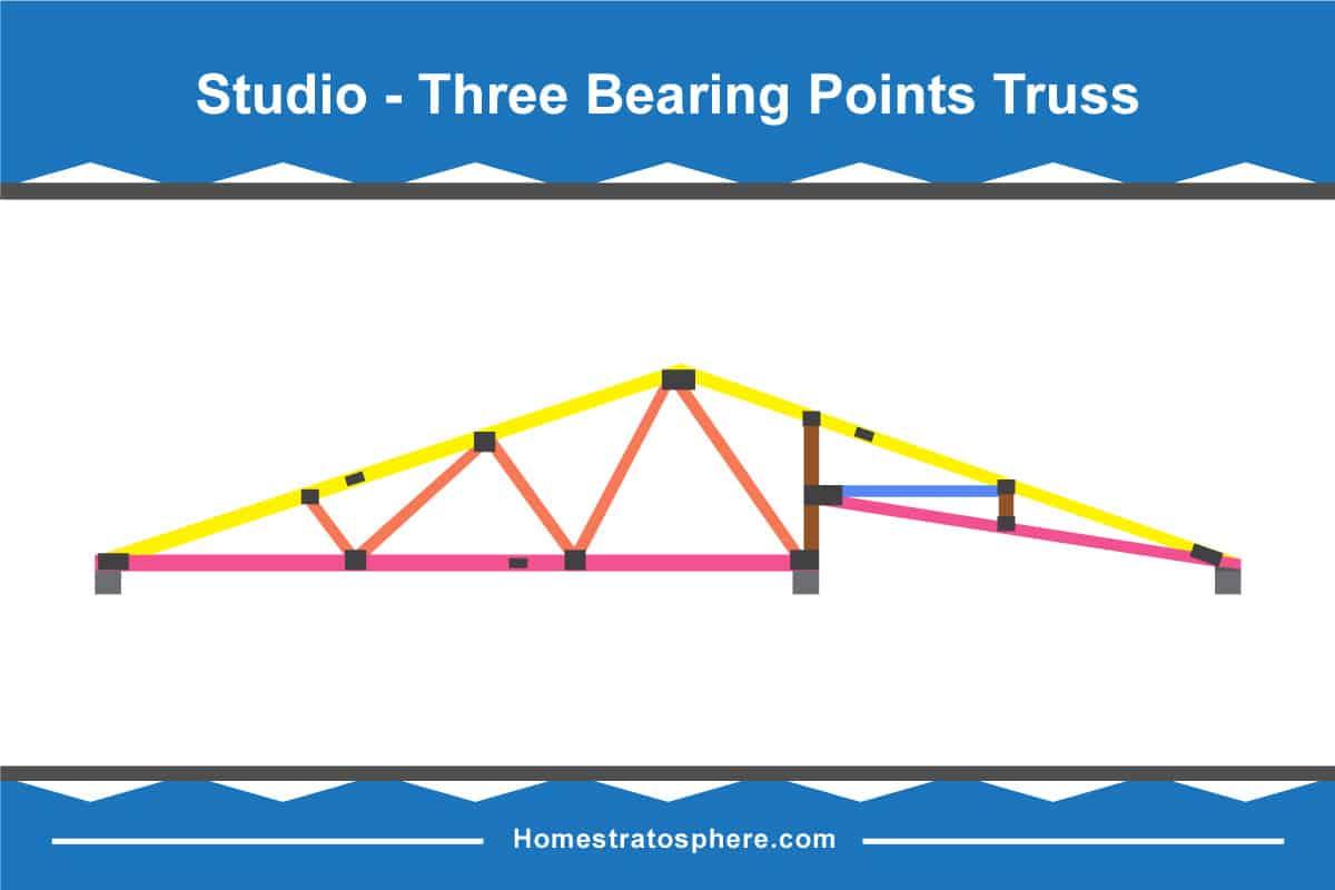 Studio-Three Bearing Points Truss (Diagram)