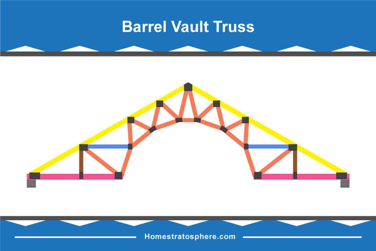 Barrel Vault Truss Diagram