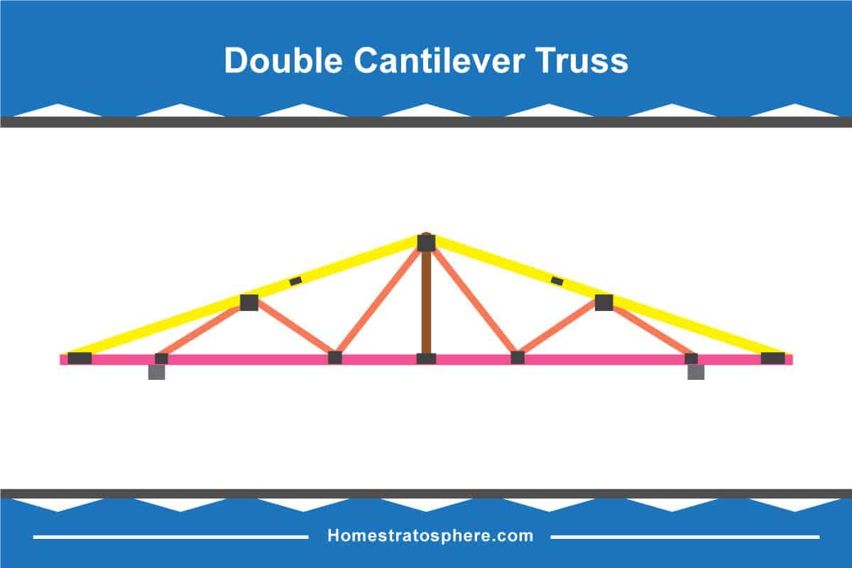 Double Cantilever Roof Truss Diagram