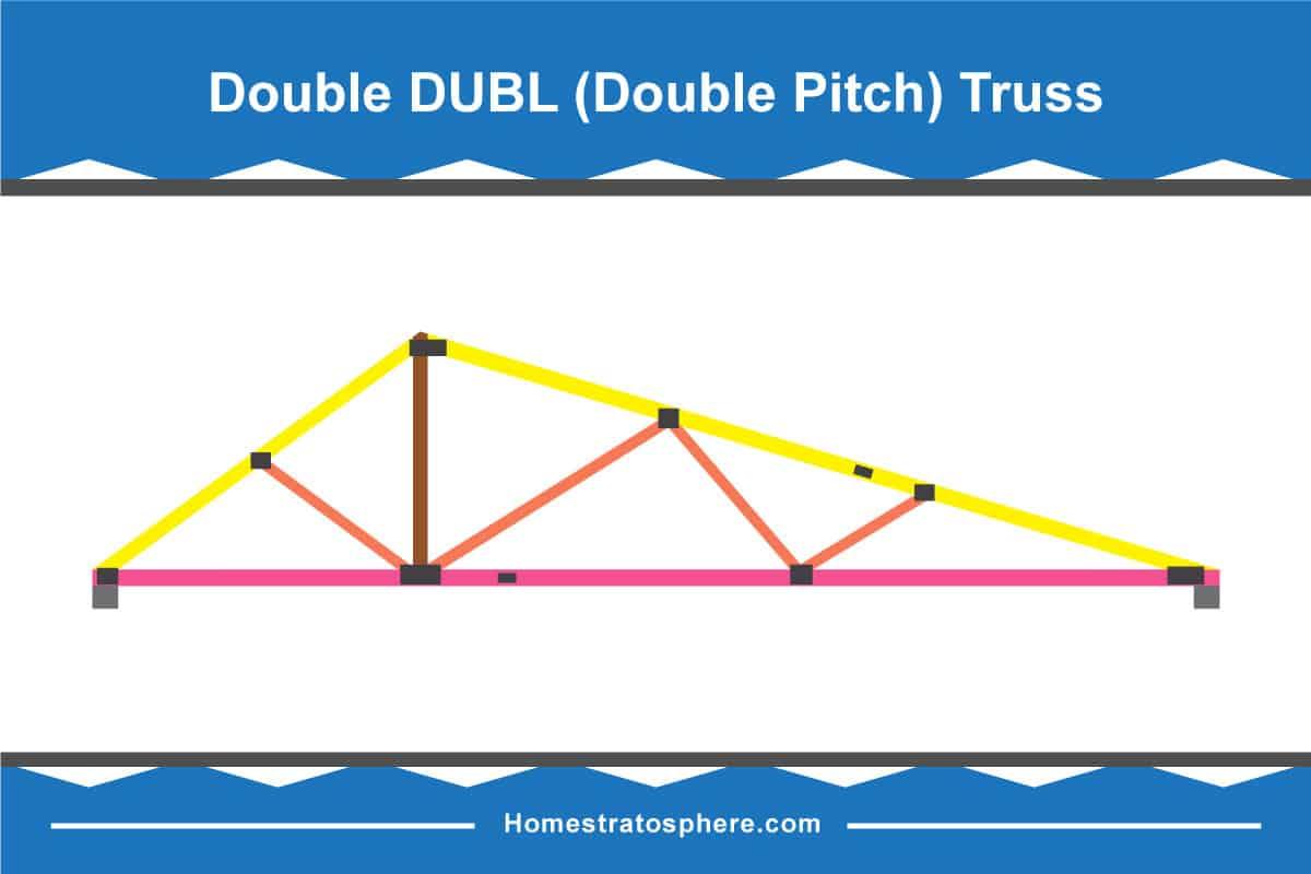 Double Pitch Truss Diagram