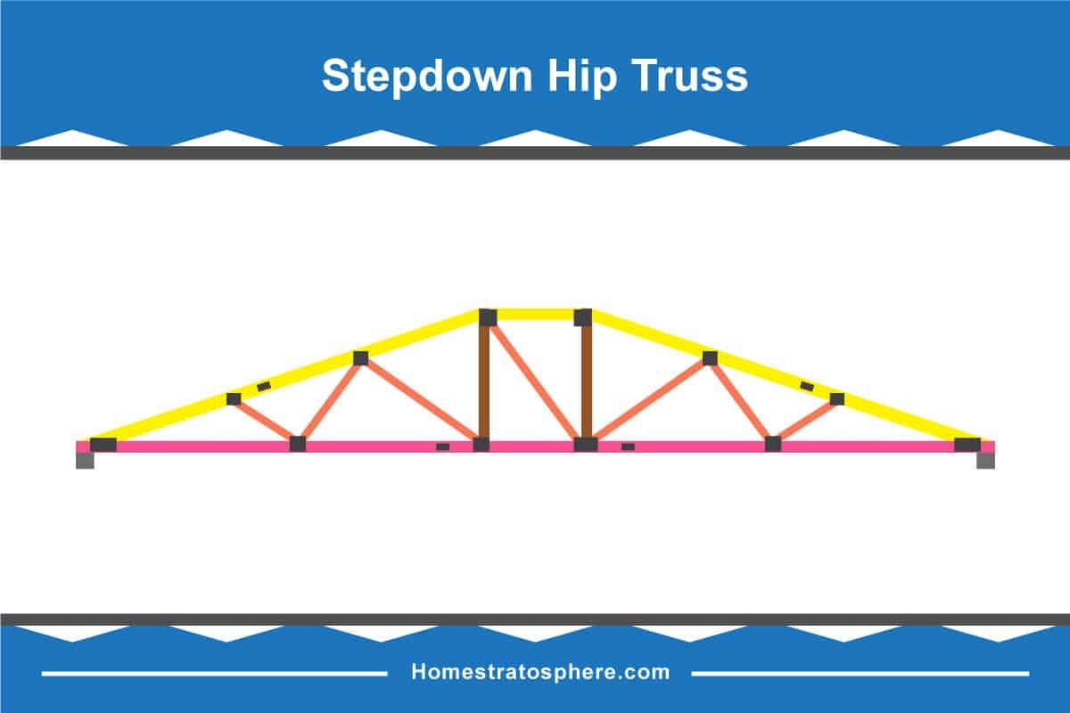 Diagram of a stepdown hip truss