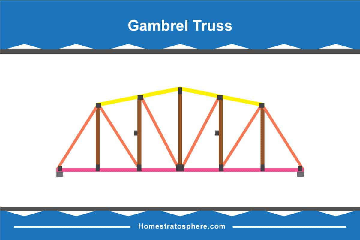 Gambrel Roof Truss Diagram