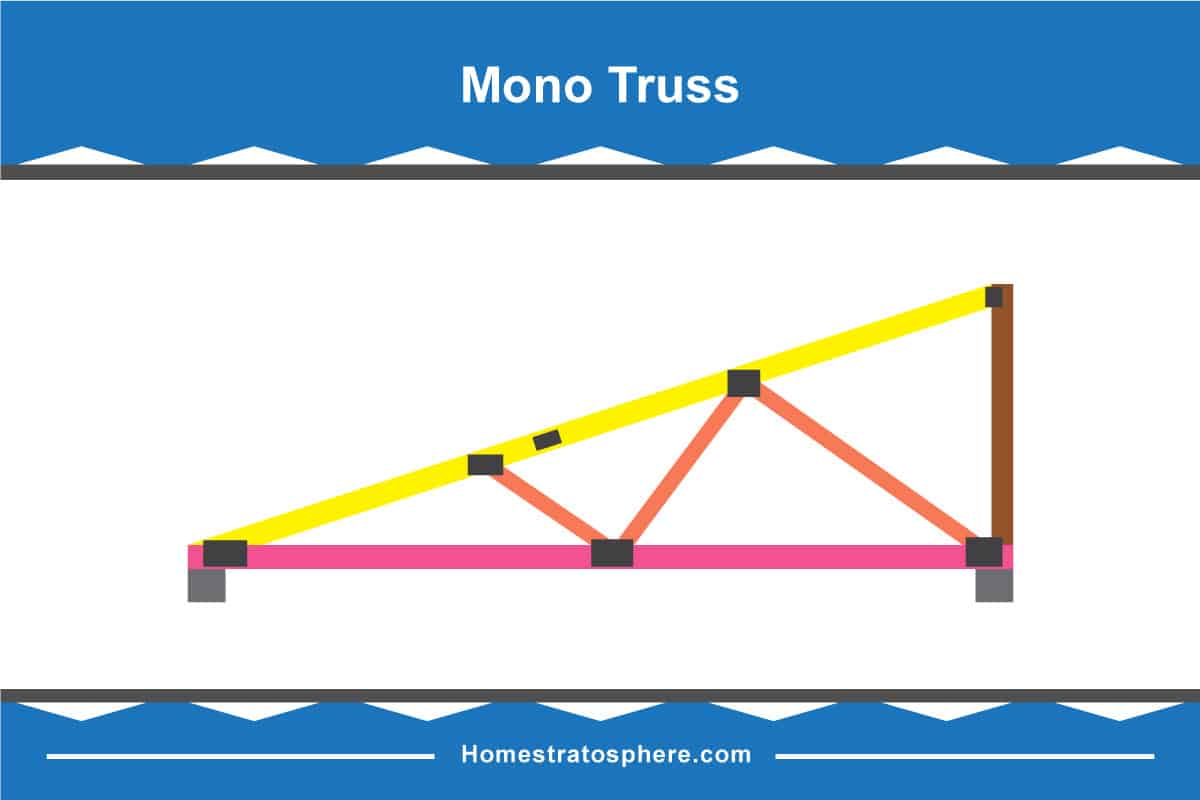 Mono Truss Diagram