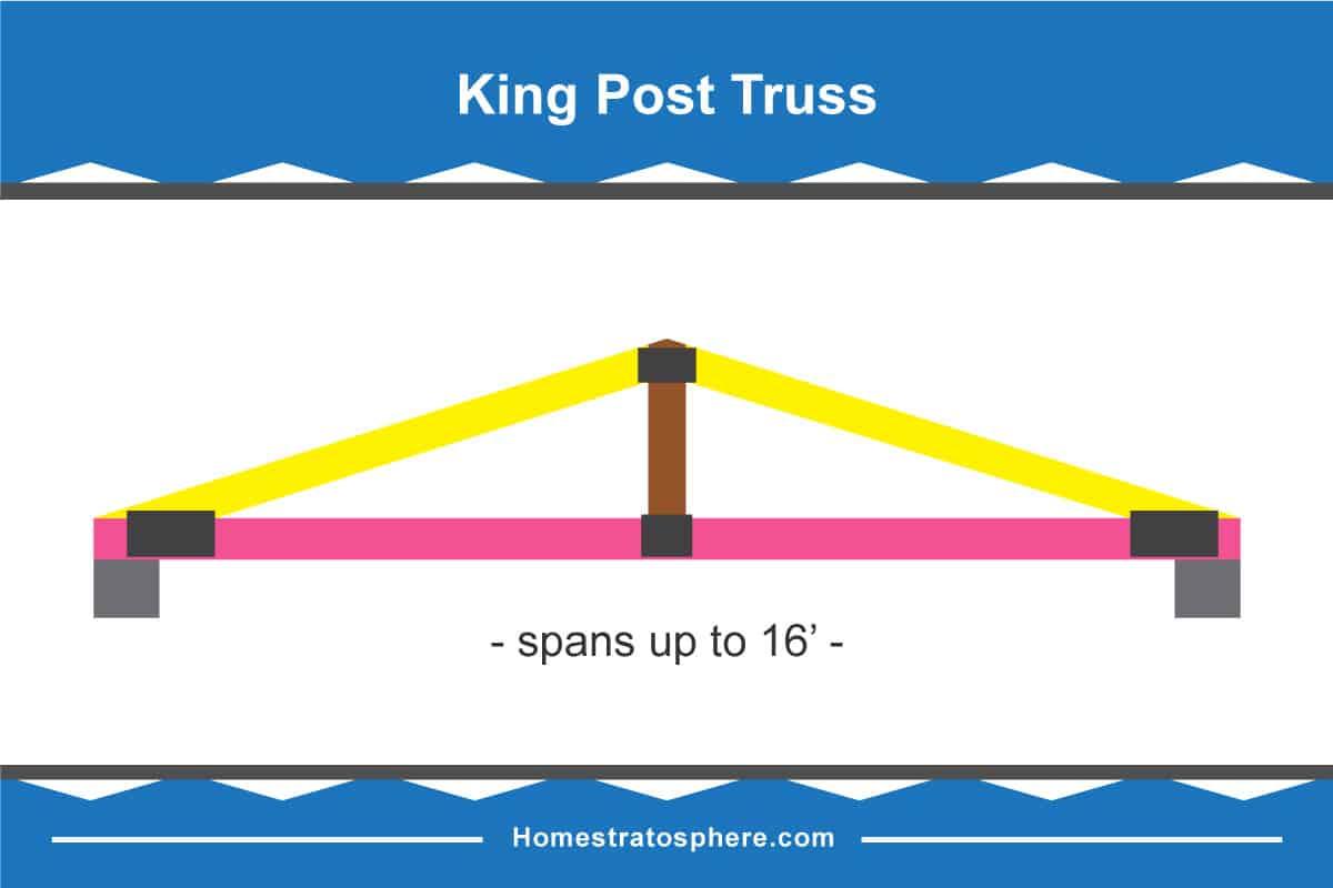 King Post Truss Diagram