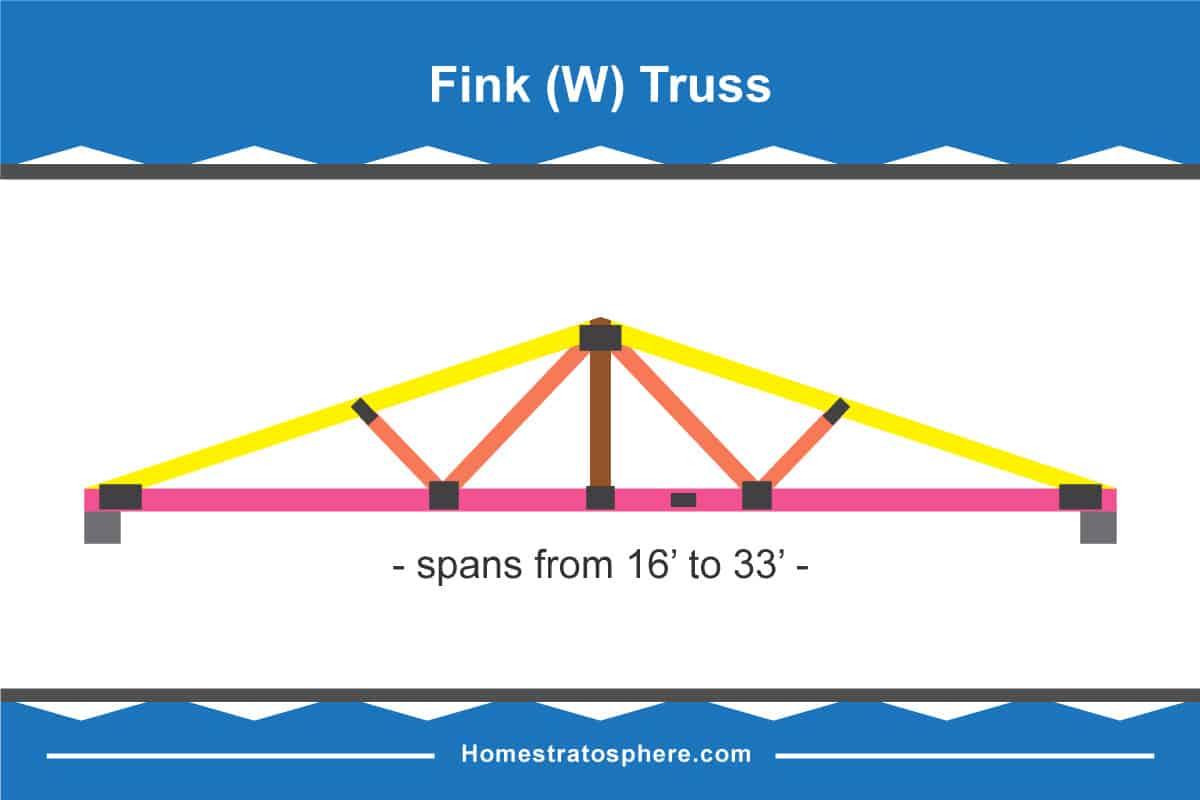 Fink Truss Diagram