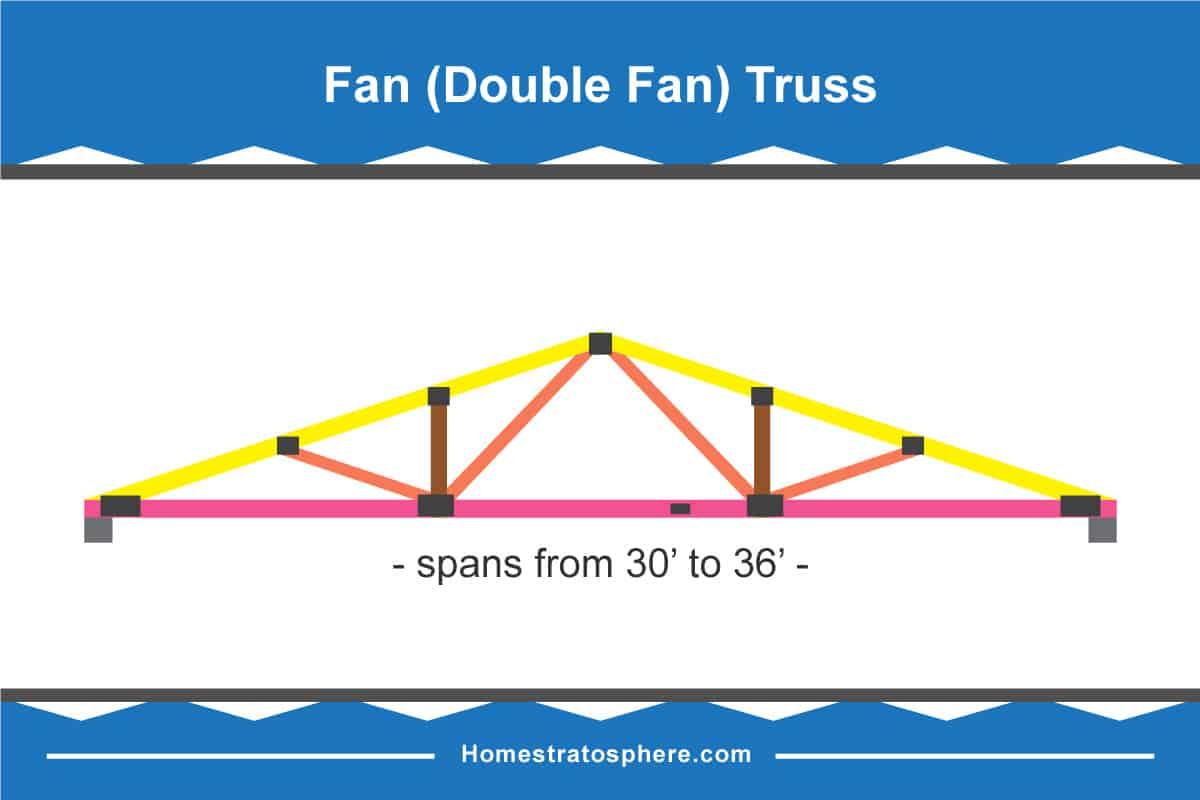 Double Fan Roof Truss Diagram