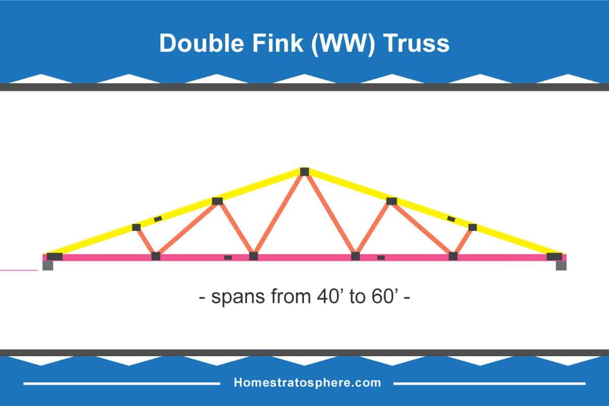 Double fink roof truss diagrams