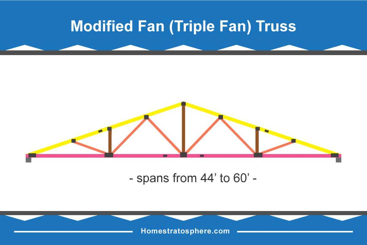 Modified fan (triple fan) roof truss diagram