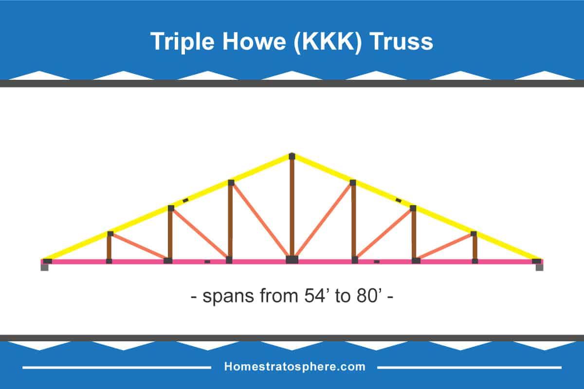 Triple howe truss diagram