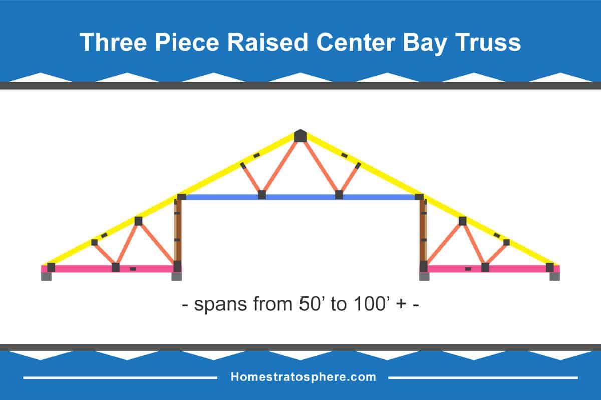 Three-Piece Raised Center Bay Truss Diagram
