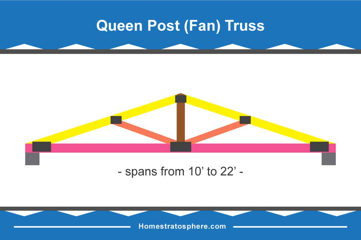 Queen Post Roof Truss Diagram