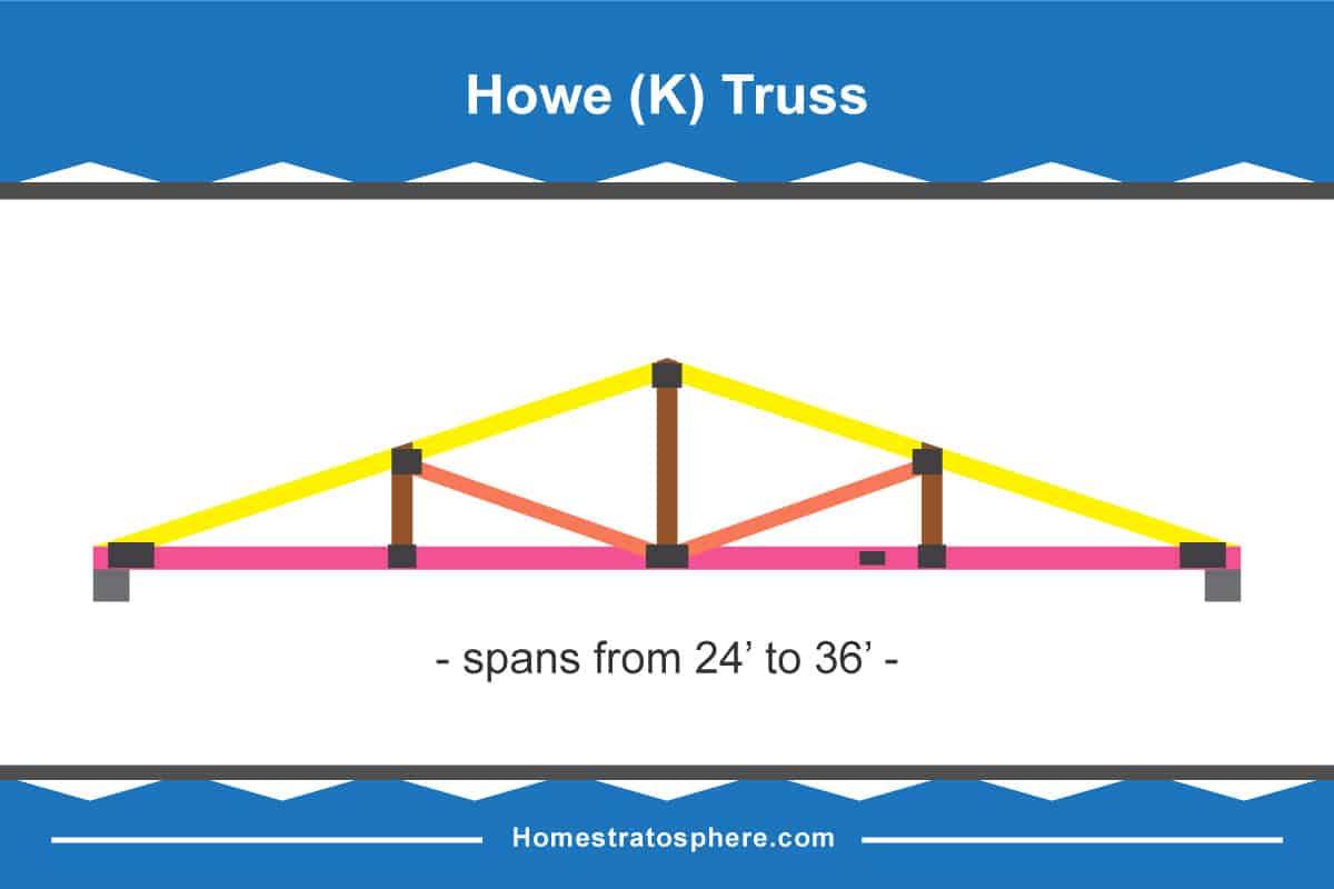 Howe Roof Truss Diagram