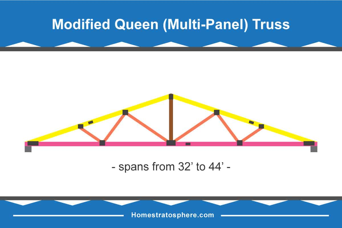 Modified Queen (multi-panel) roof truss diagram