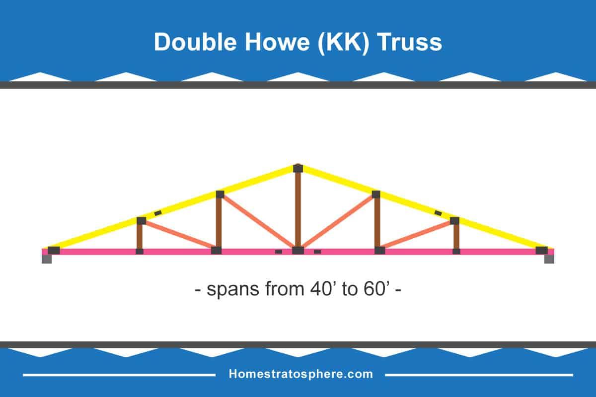 Double howe truss diagram