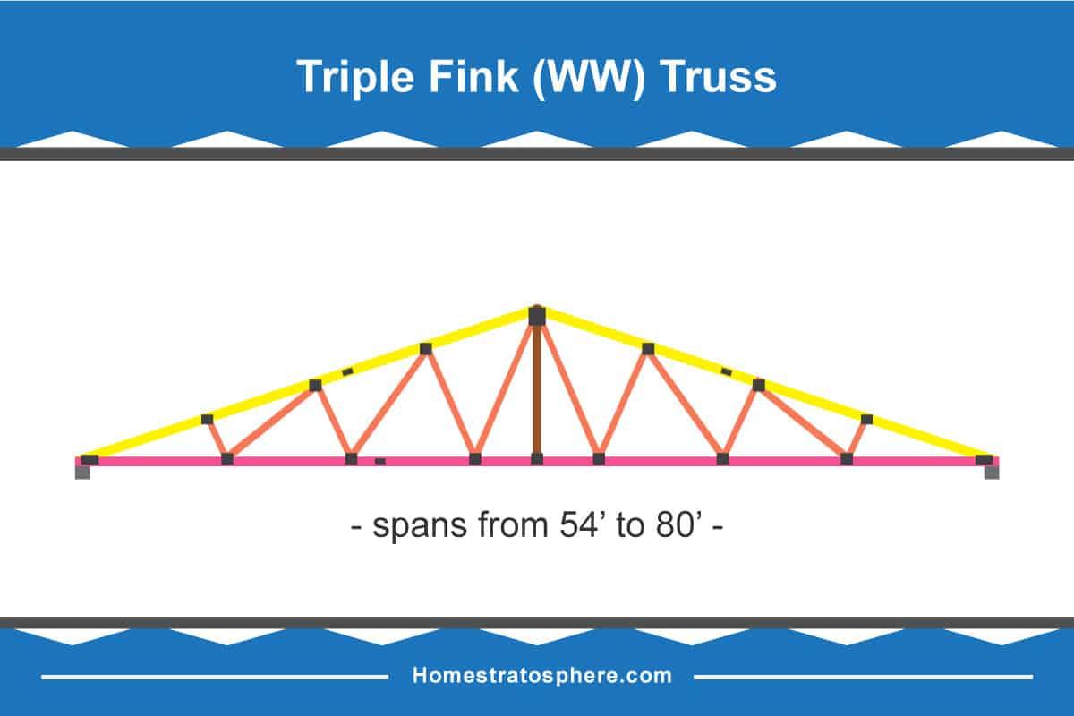 Triple fink roof truss diagram