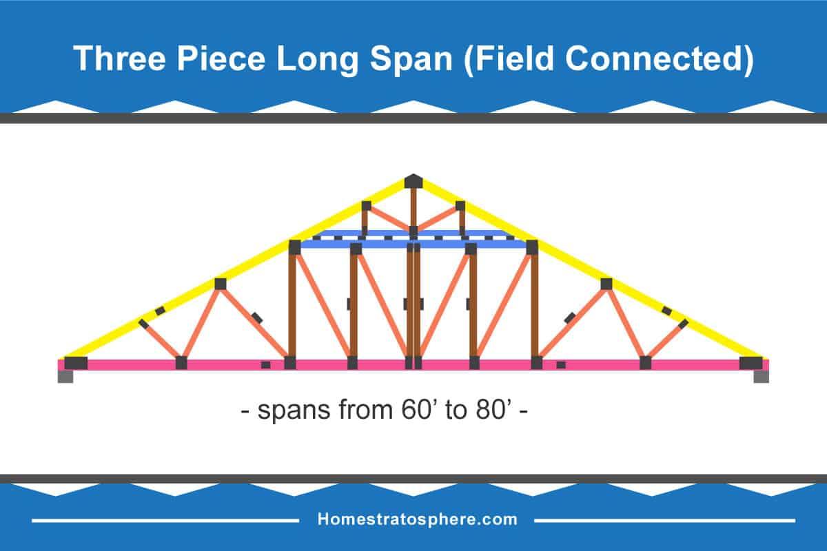 Three-piece long span roof truss diagram