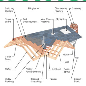 36 Types Of Roofs Styles For Houses Illustrated Roof Design Examples