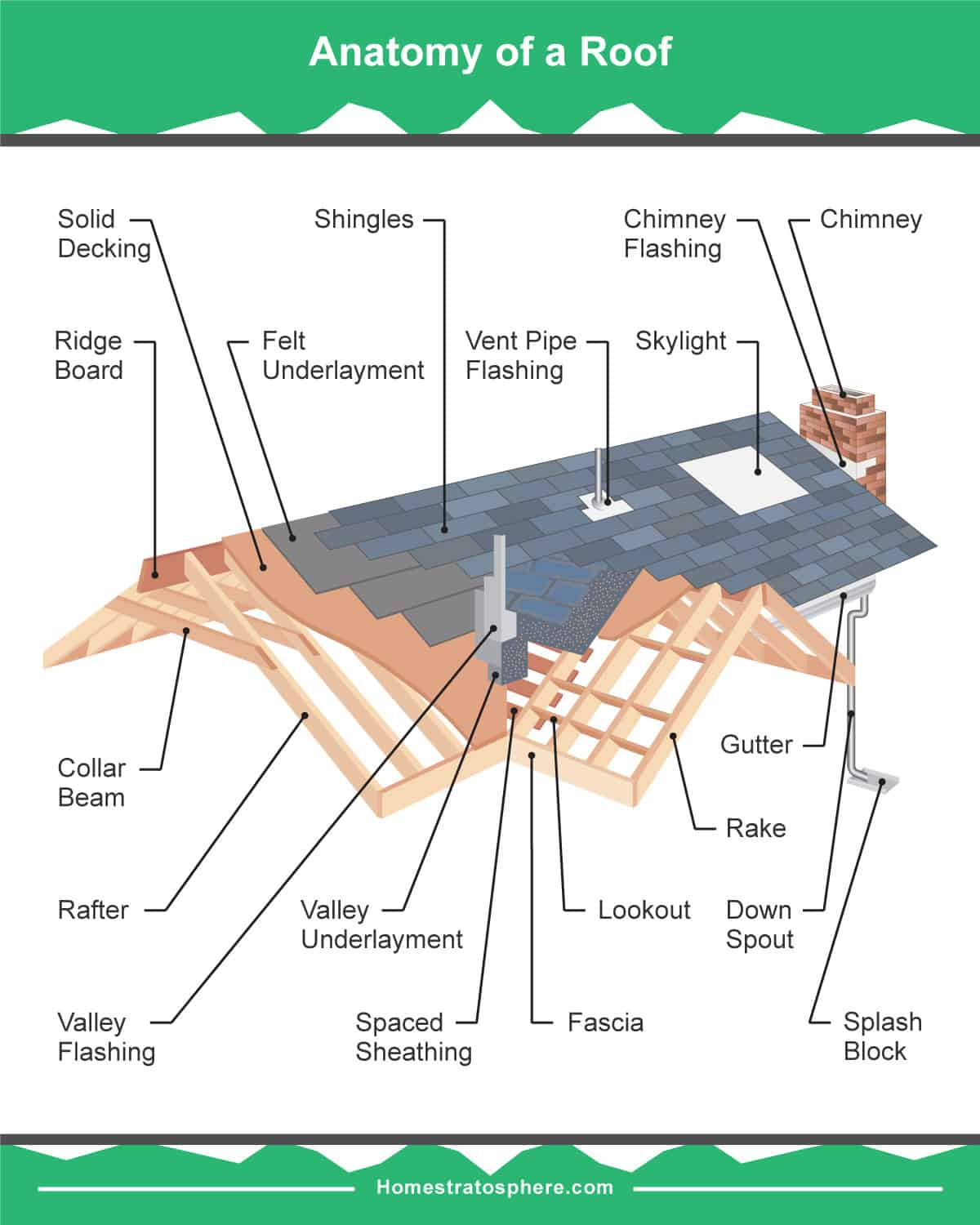 Parts of a house roof diagram