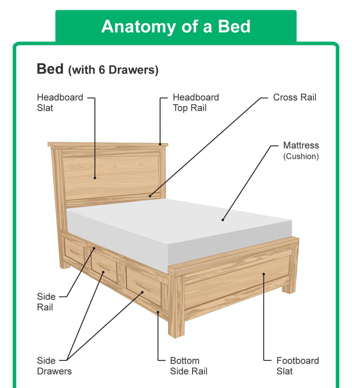 Parts of a Bed, Headboard and Mattress (Diagrams)