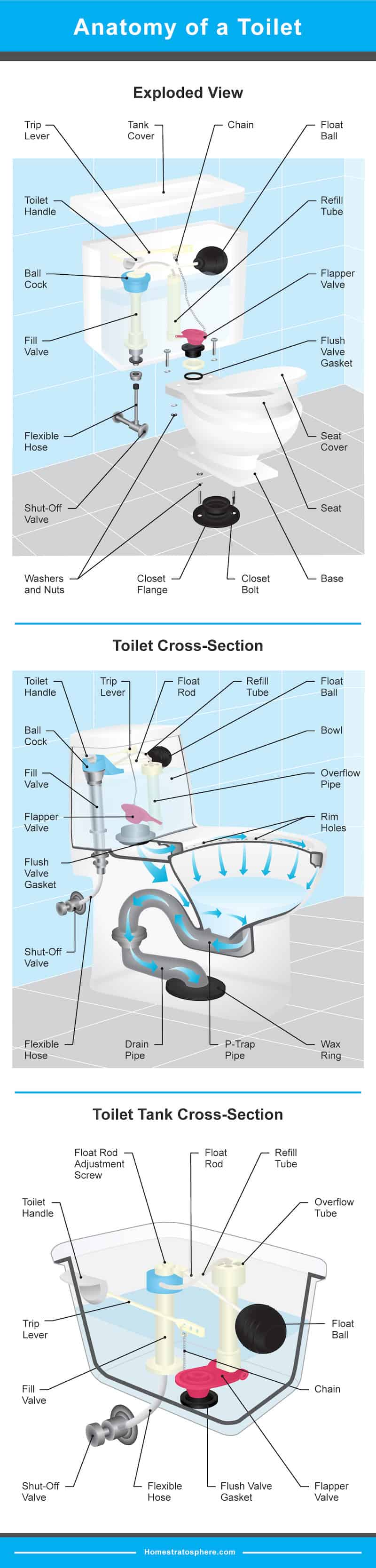 Diagram setting out all the different parts of a toilet - the tank, bowl and plumbing.