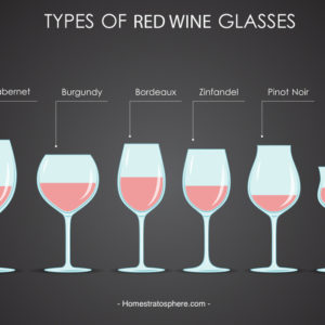 Chart illustrating the different types of red wine glasses