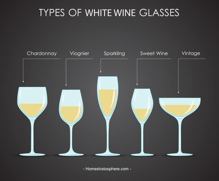 Chart showing different types of wine glasses