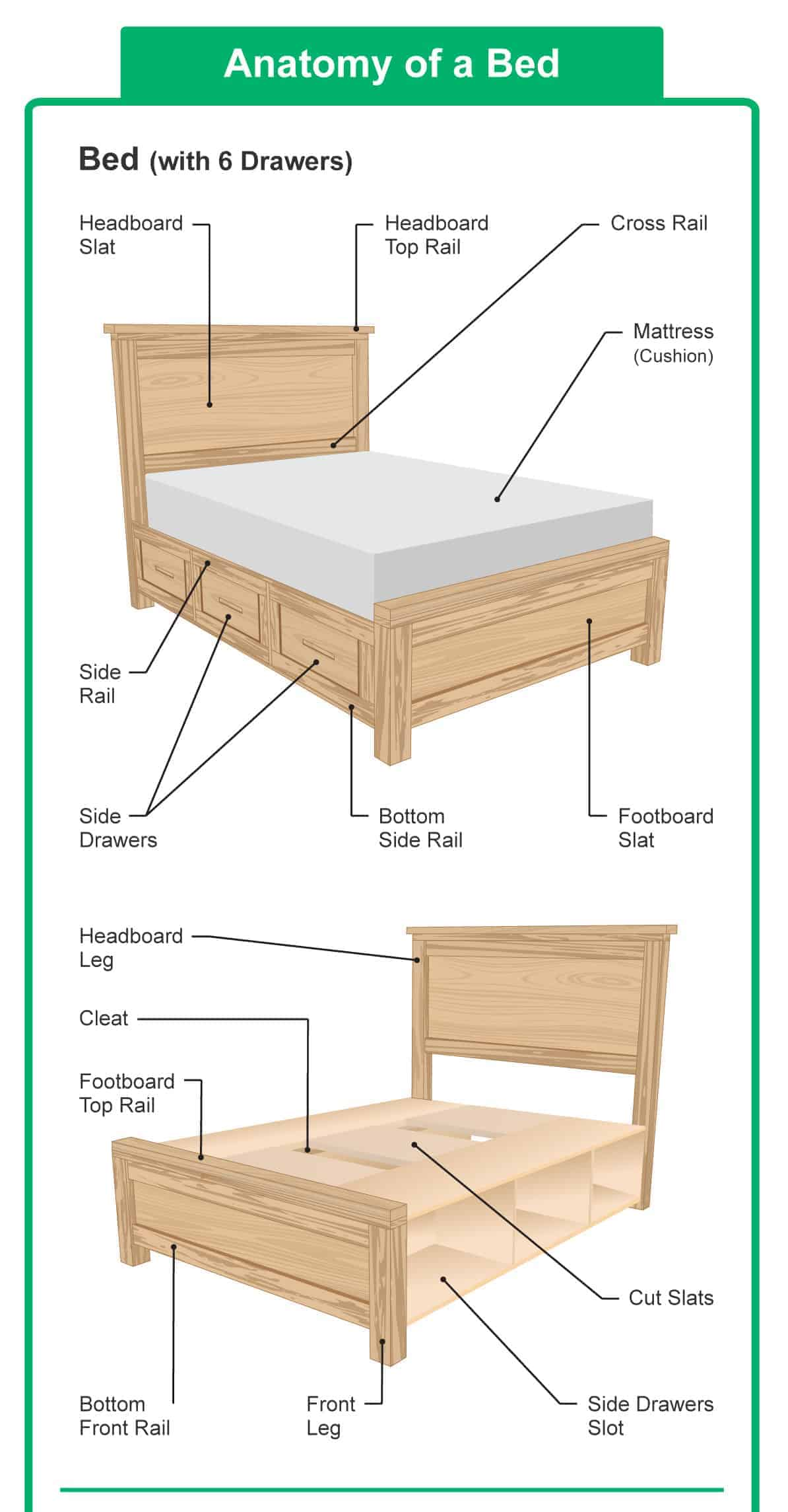 Diagram illustrating the different parts of a bed