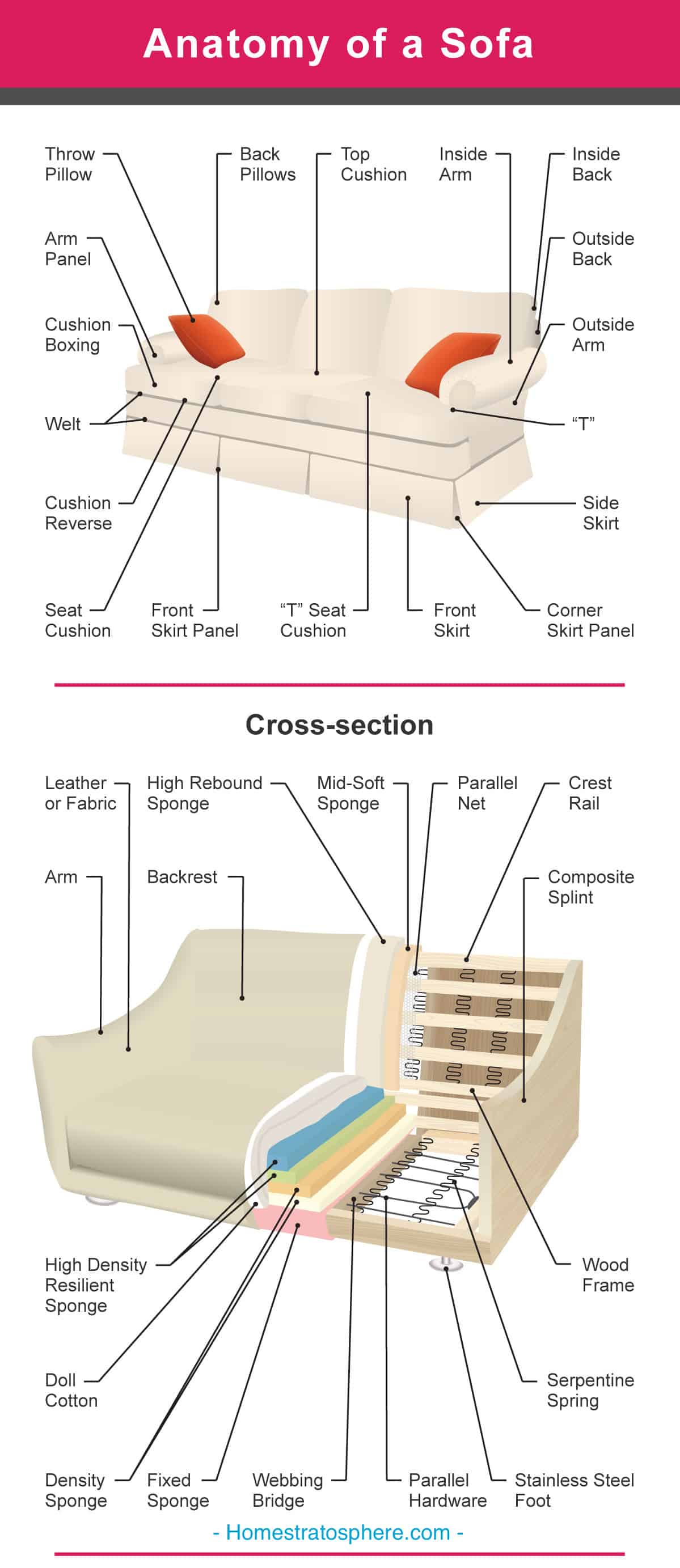 Diagram illustrating the different parts of a couch