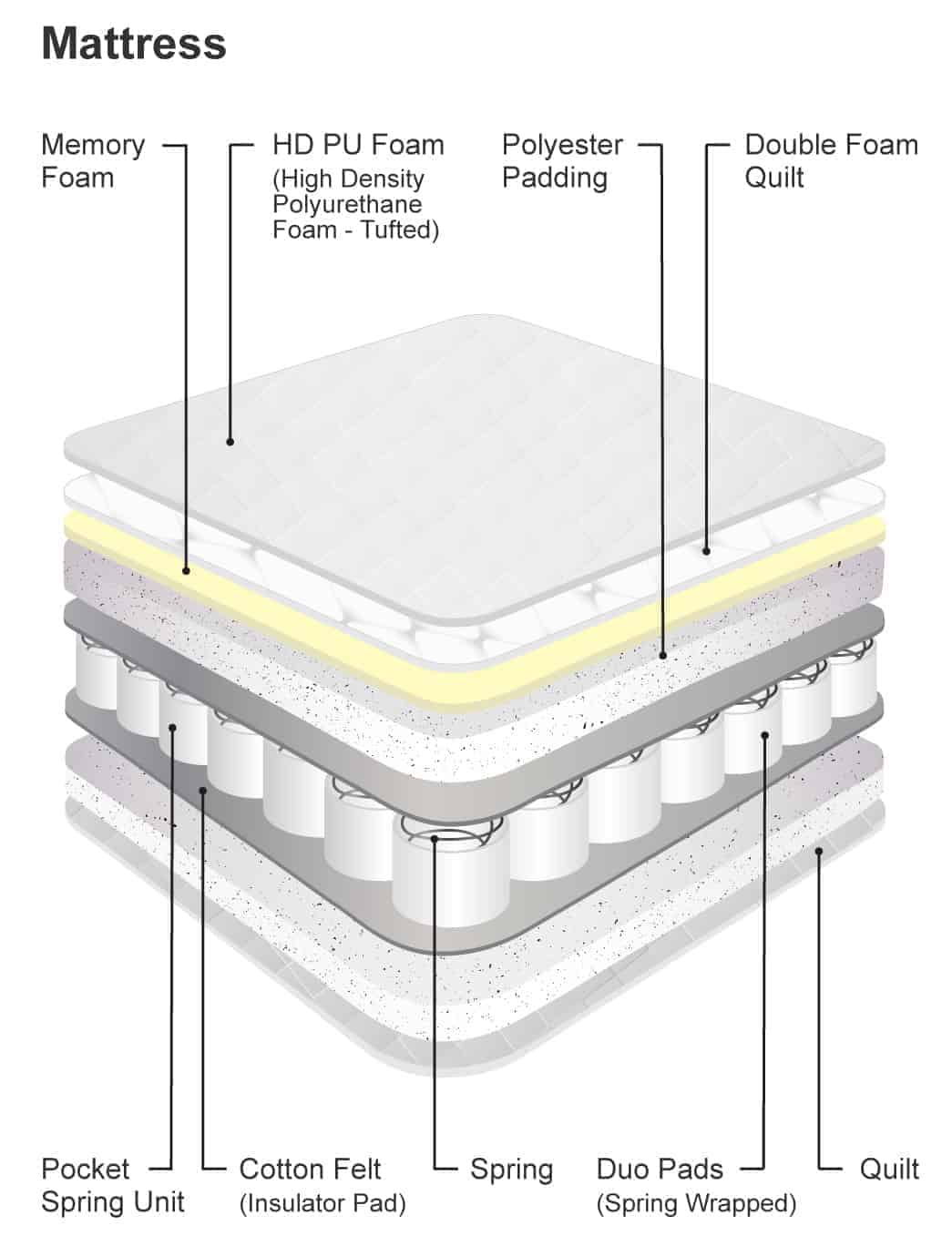 Diagram illustrating the different parts of a mattress.