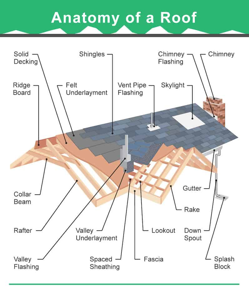 Roof cross section diagram