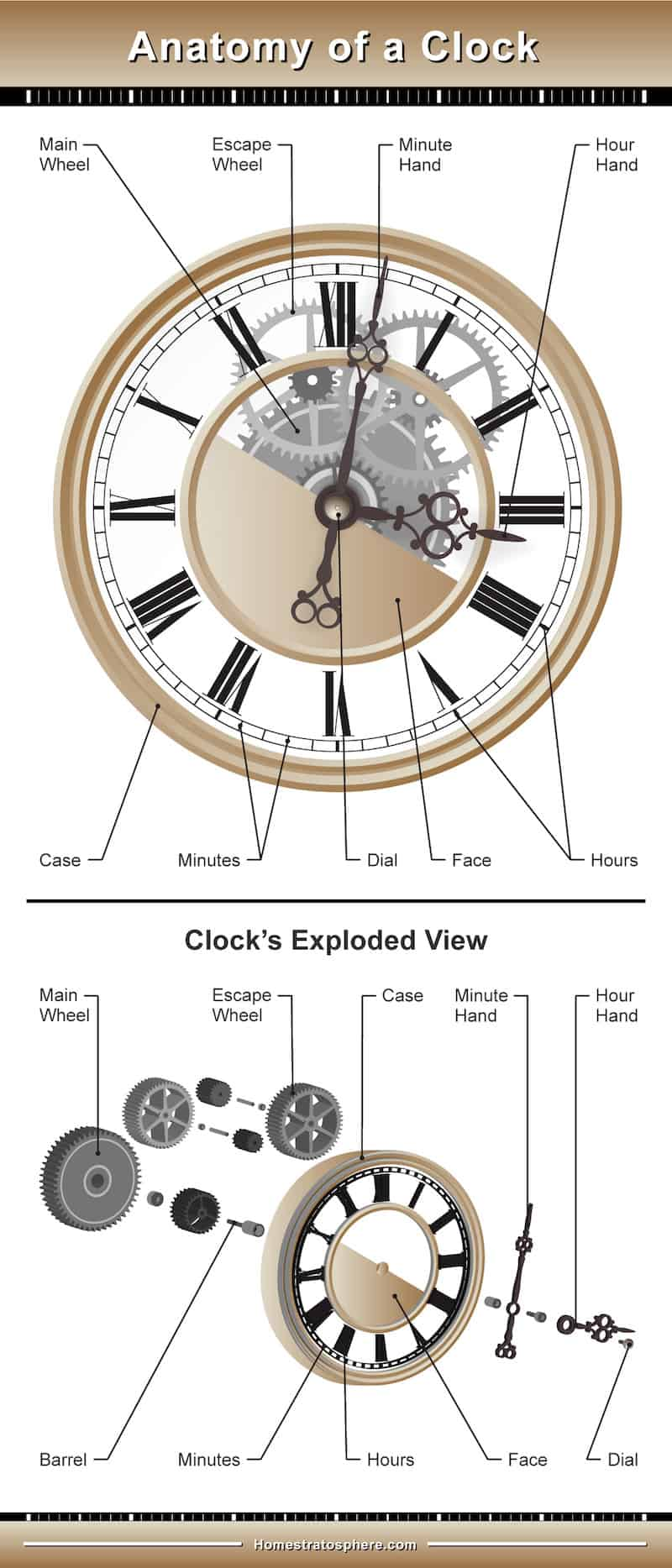 Diagram showing the anatomy of a wall clock