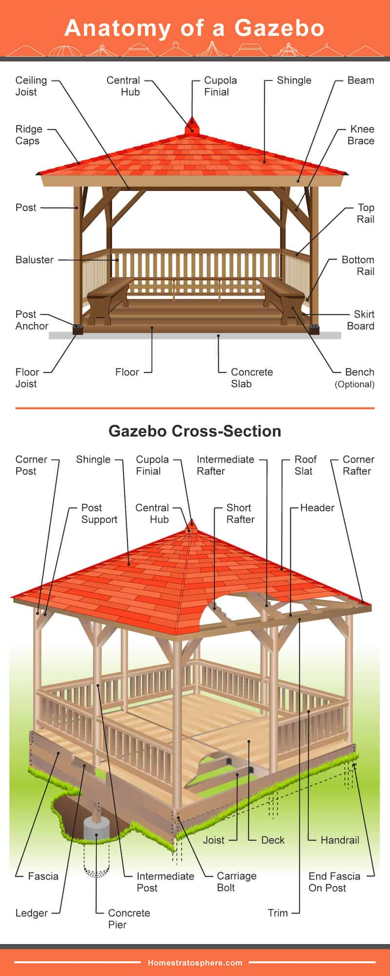 Diagram showing the anatomy of a gazebo