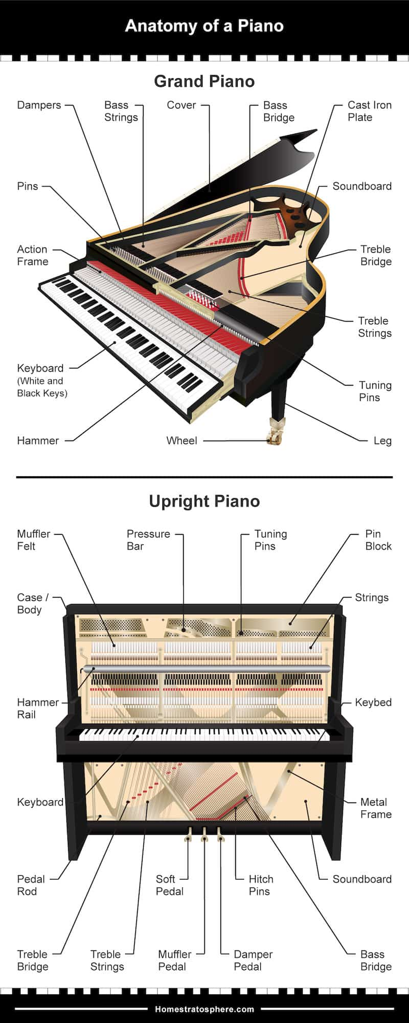 2 diagrams showing the exterior and interior parts of both a grand and upright piano