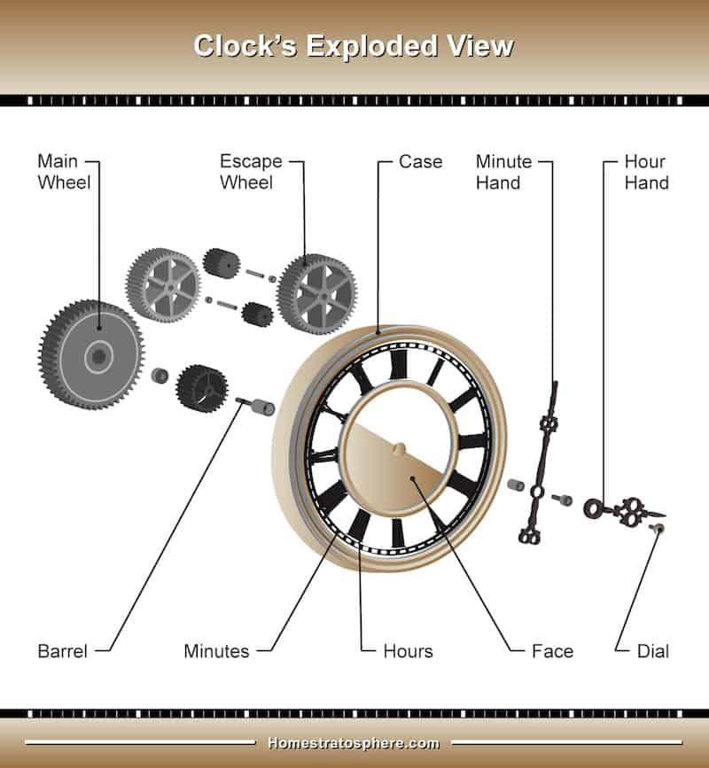 Wall Clock interior parts