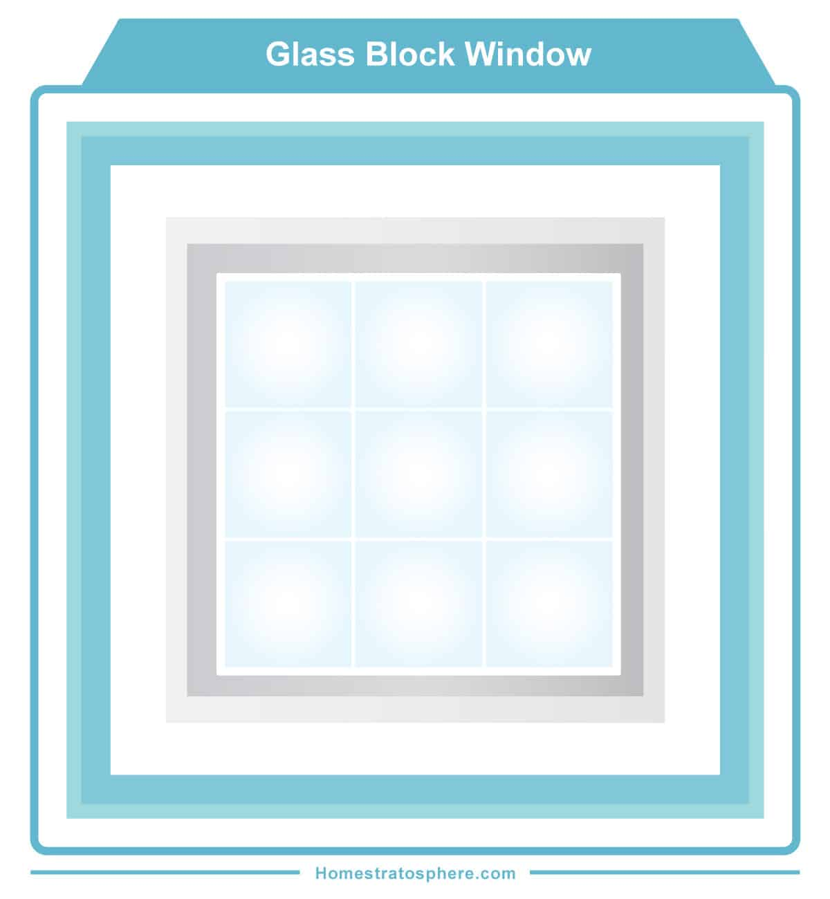 Glass Block Window diagram
