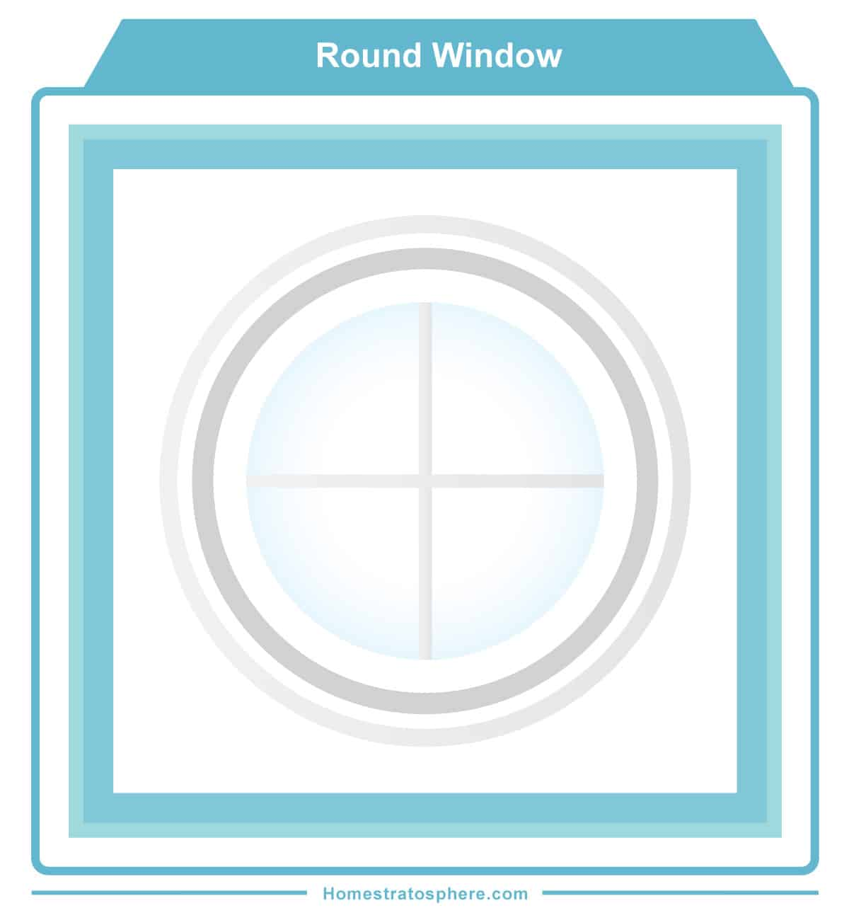 Round window diagram example