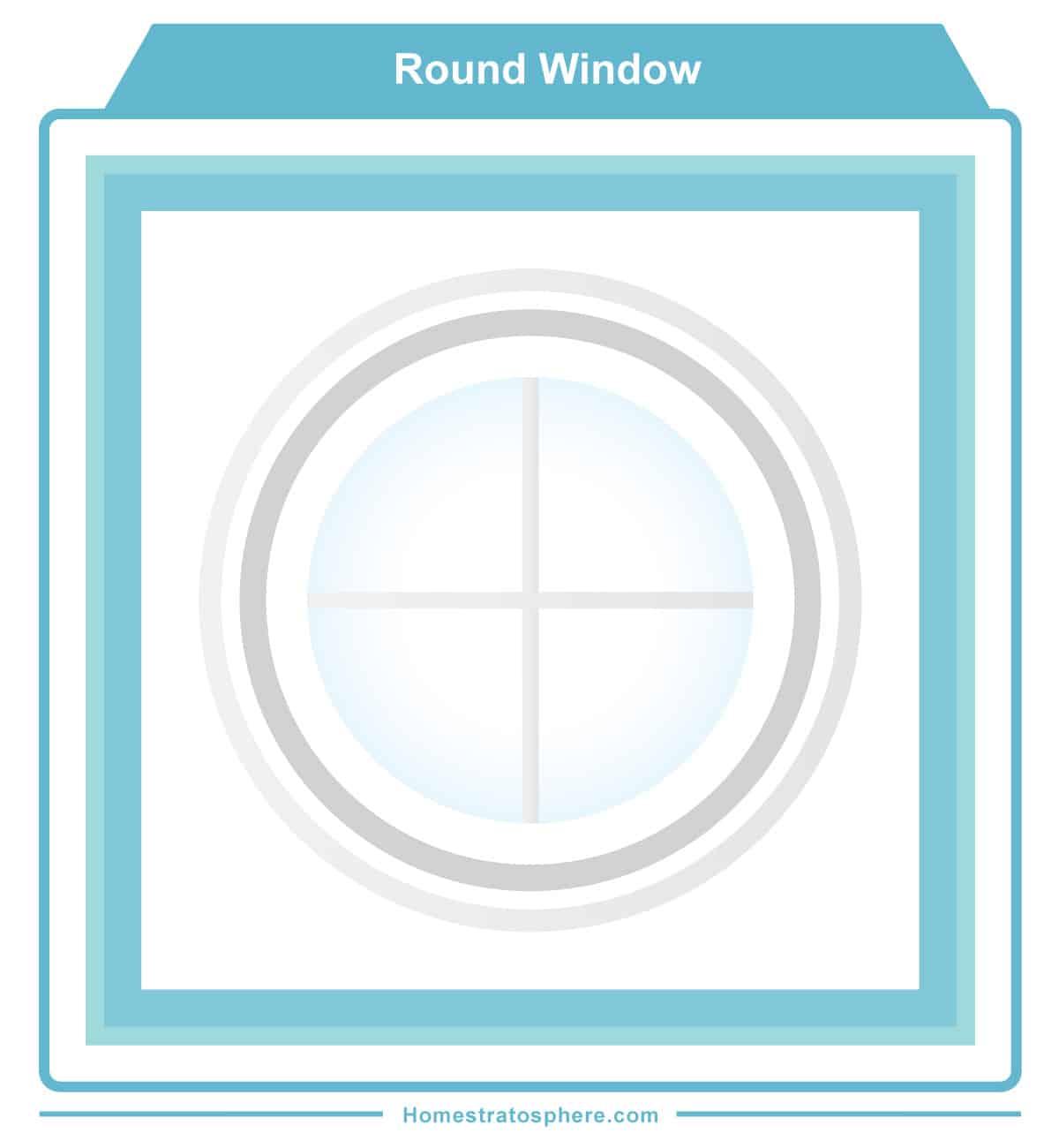 Round window diagram example