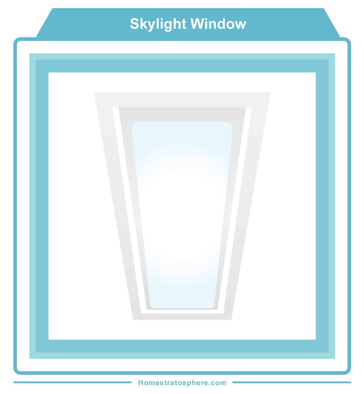 Skylight diagram