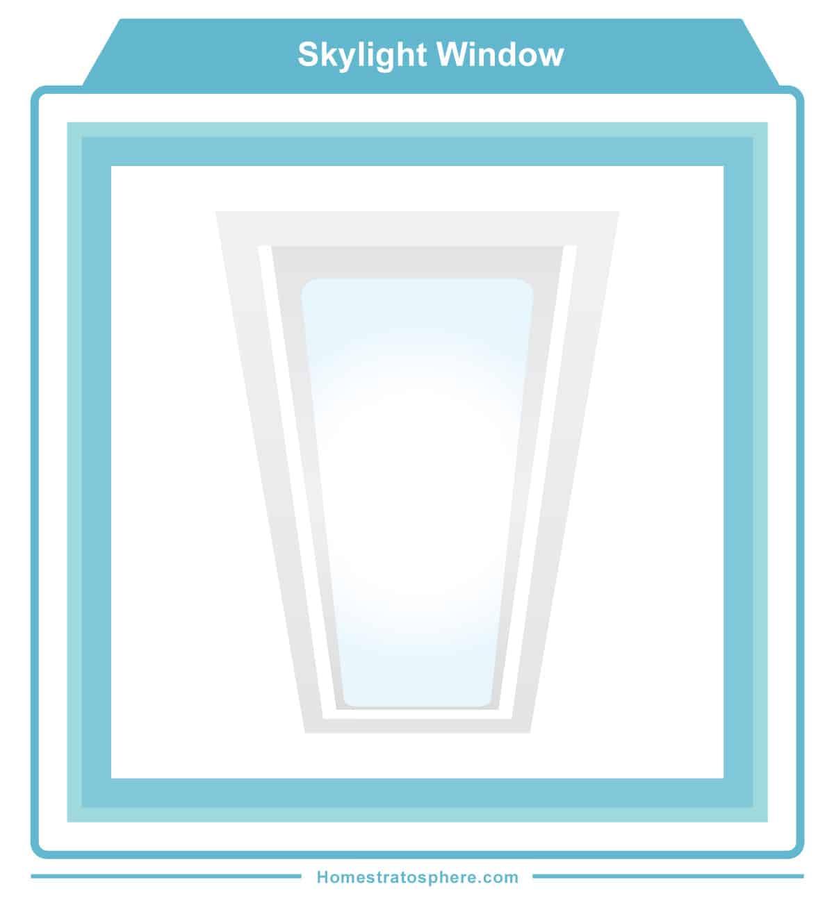 Skylight diagram