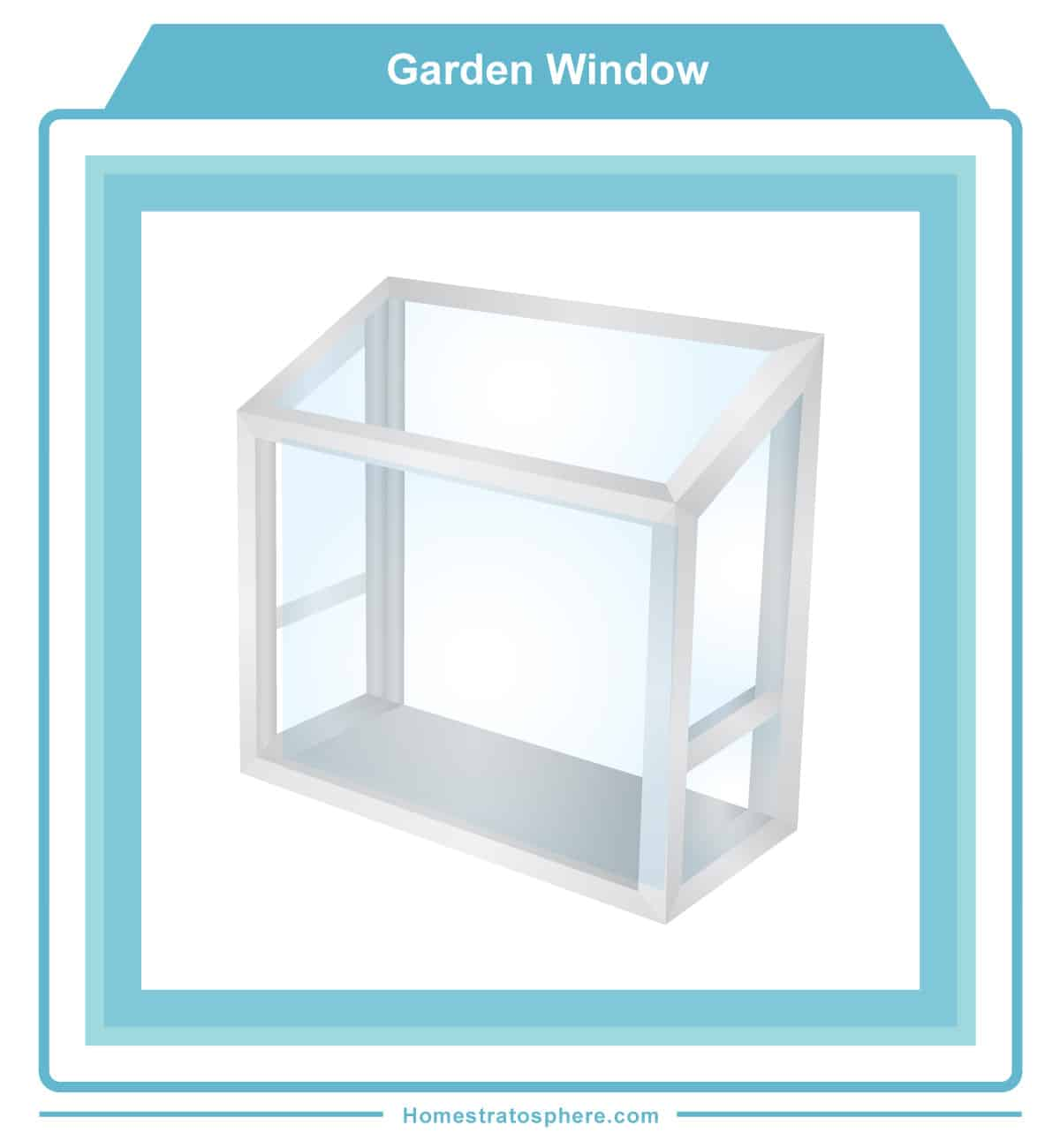Garden style window for growing herbs and plants indoors (diagram)