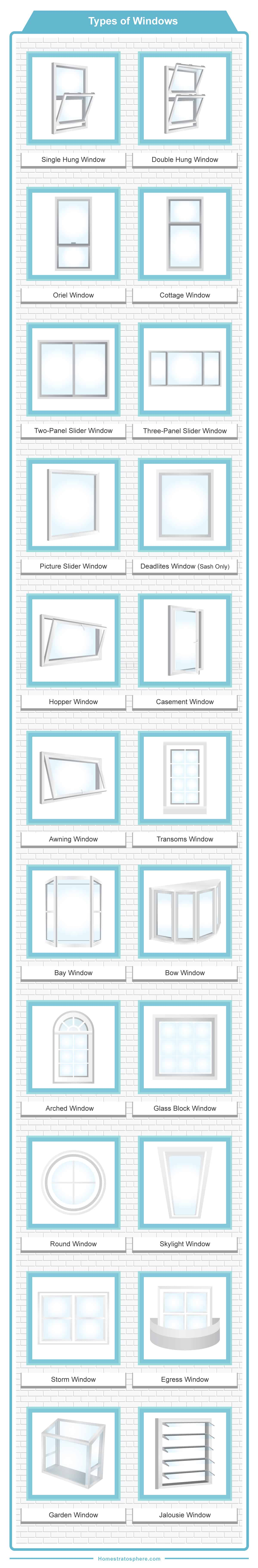 Types of window overview chart diagram showing 23 different types of windows
