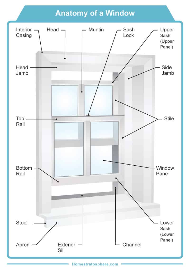 Wood Window Components : Parts of a window and frame diagrams