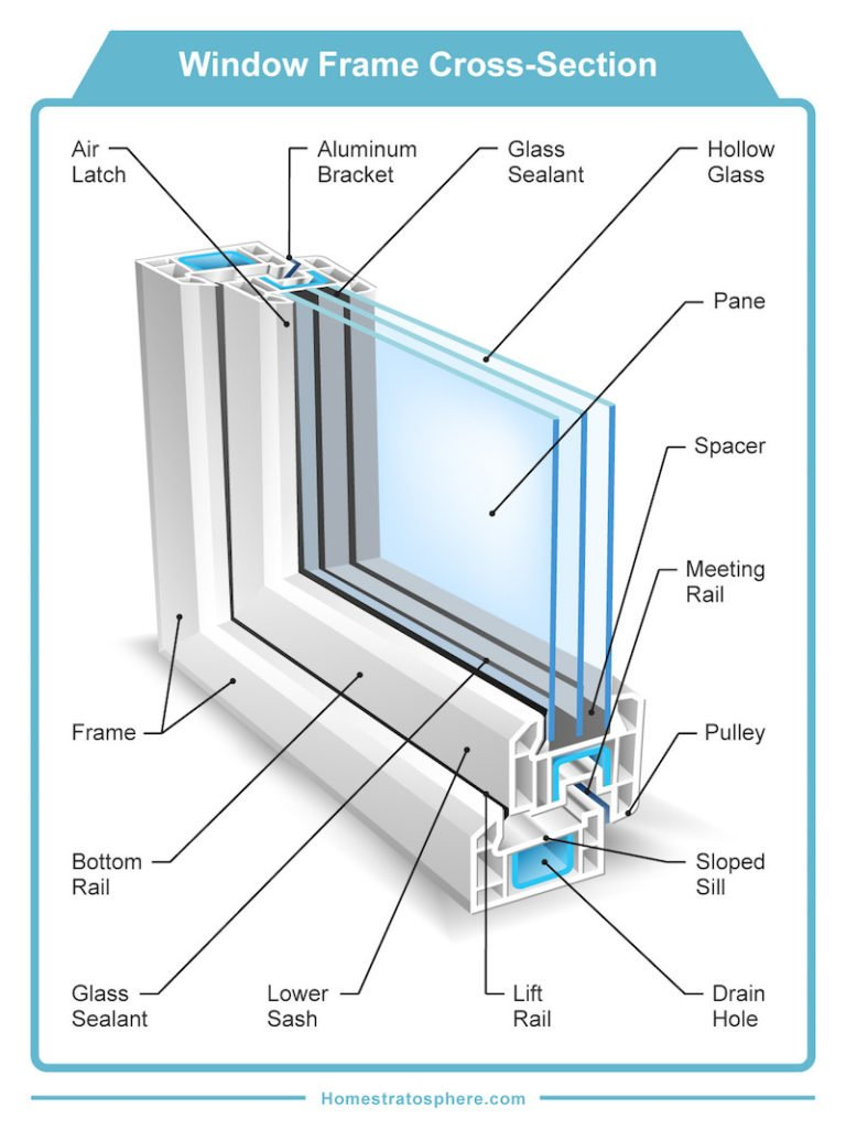 30 Parts Of A Window And Window Frame  Diagrams