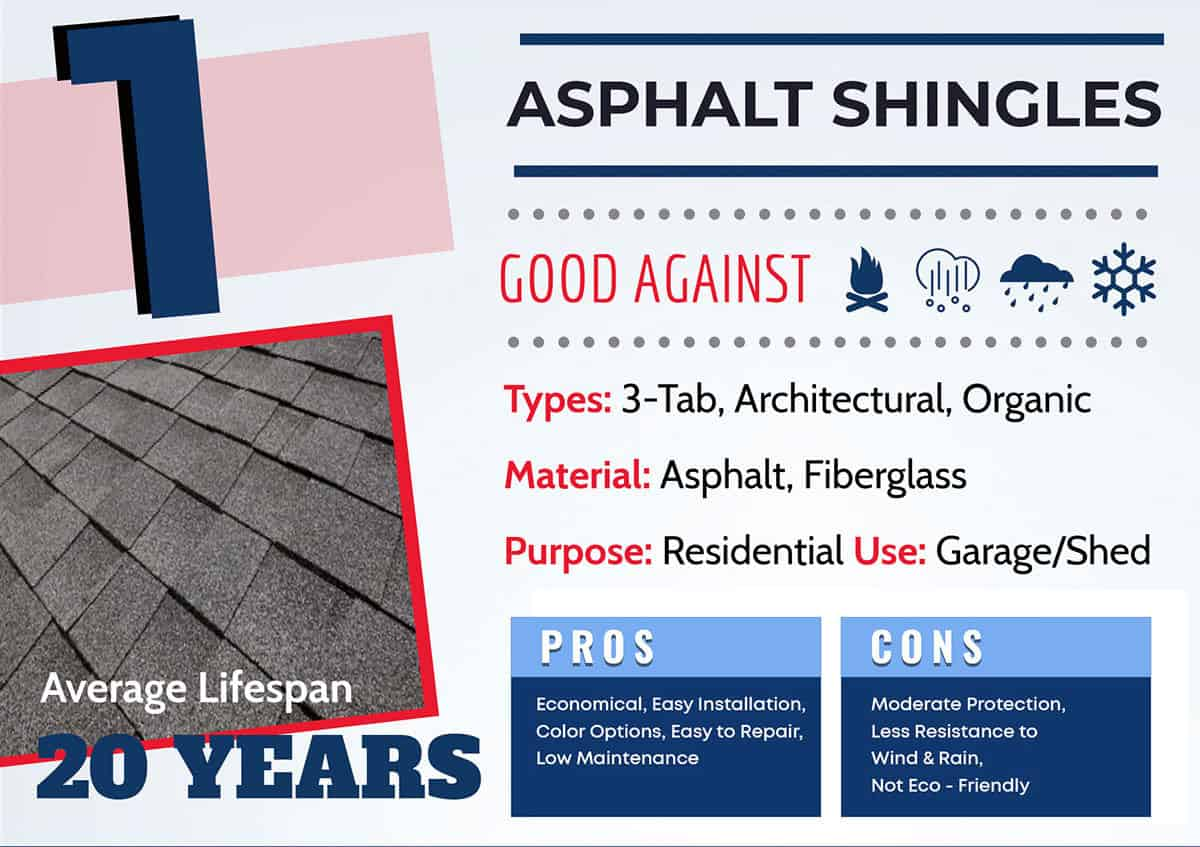 Asphalt shingle roof lifespan graphic and info