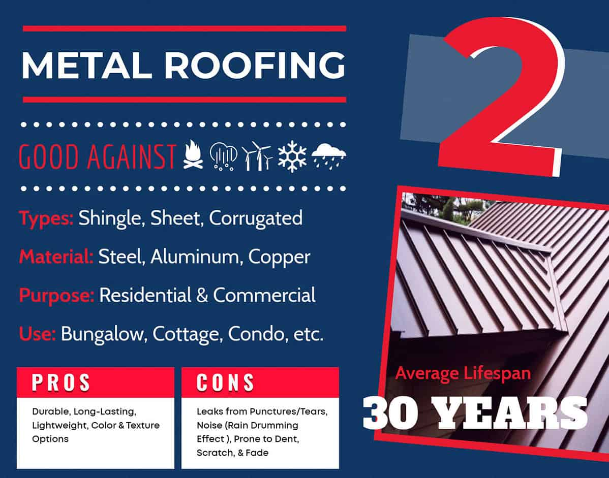 Metal roofing lifespan chart graphic