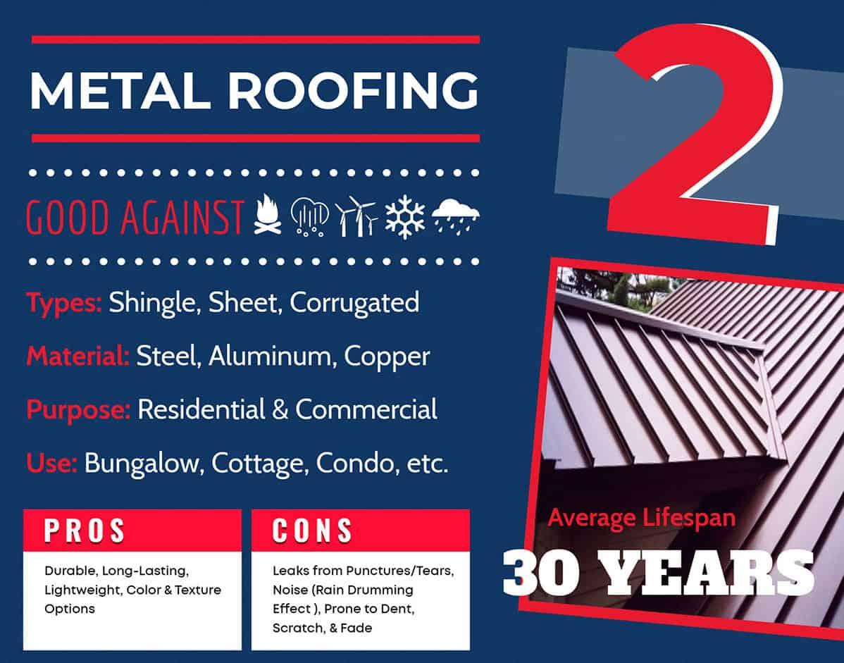 Metal roofing lifespan chart graphic